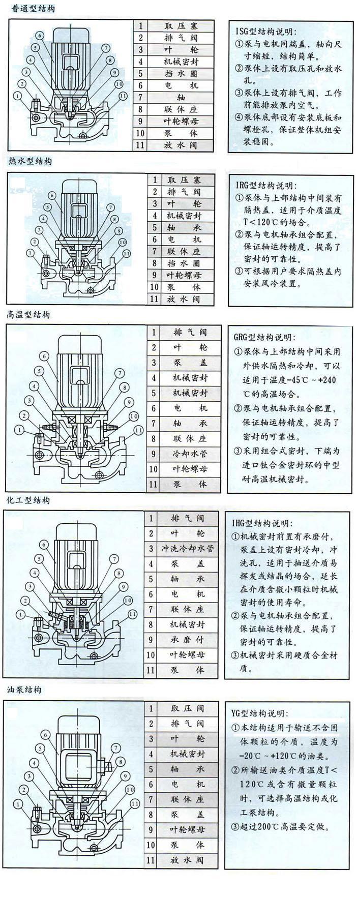 ISG系列立式管道离心泵(结构图)