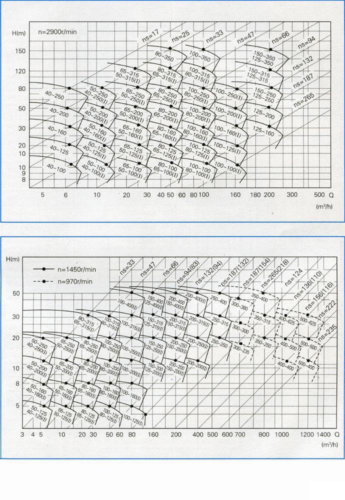 ISW型卧式管道离心泵(曲线图谱型号)