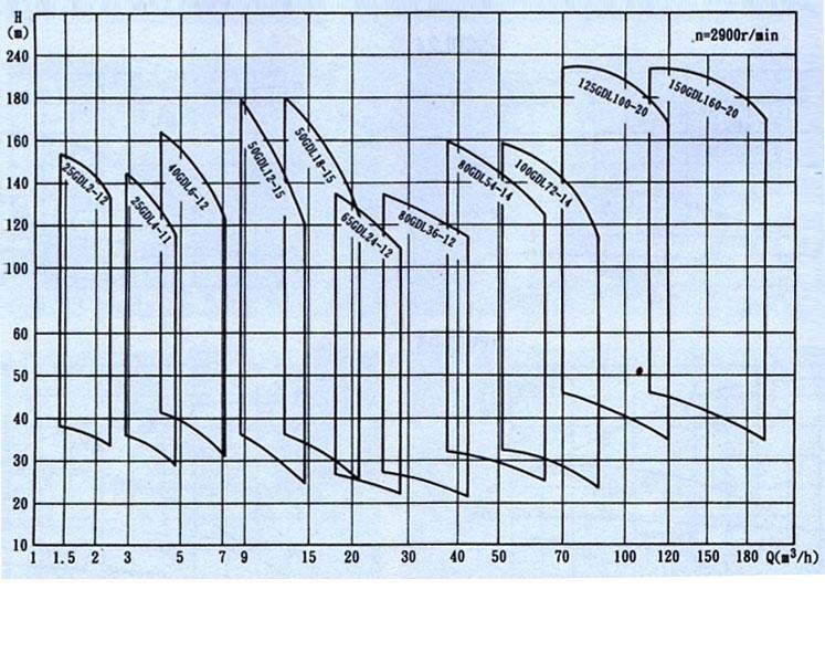 GDL型立式多级管道离心泵(性能图谱)