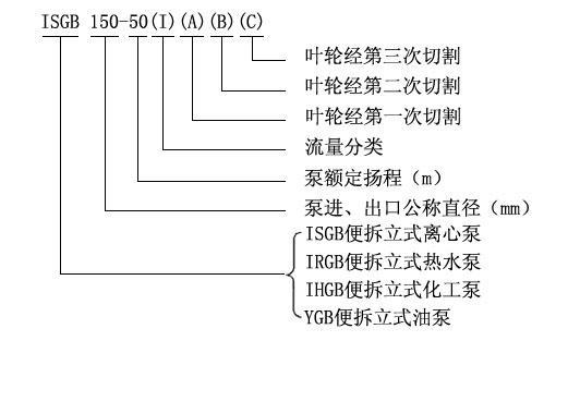 ISGB型便拆立式管道离心泵型号意义