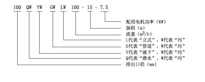 GW型管道式无堵塞排污泵型号意义