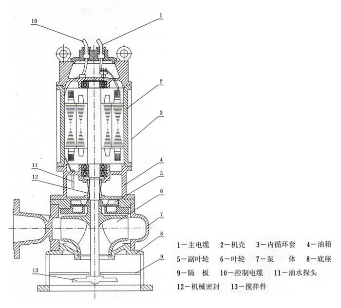 JPWQ型不锈钢自动搅匀潜水排污泵结构图