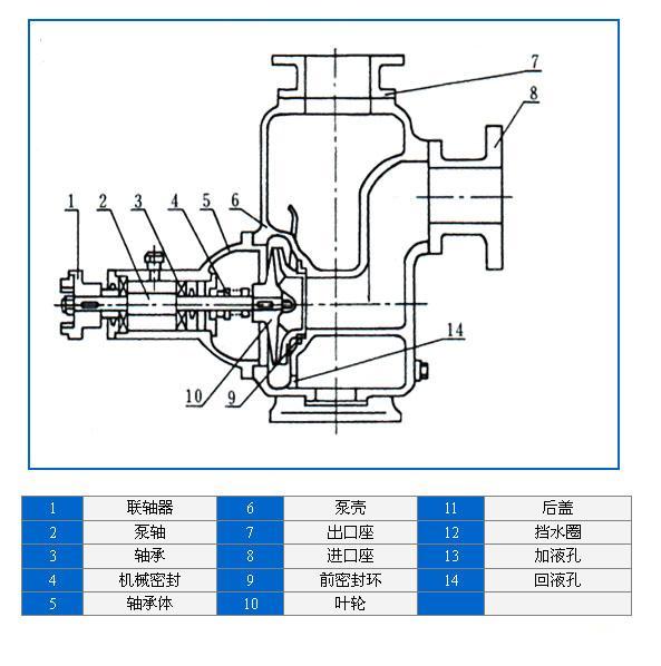 自吸式离心泵结构图