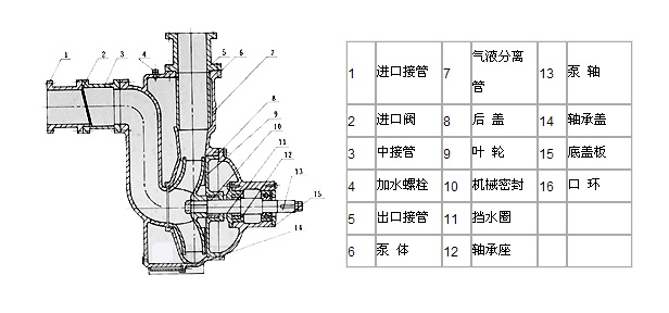 ZWL直联式自吸无堵塞排污泵(结构图纸)