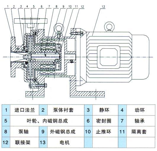 氟塑料磁力离心泵结构图