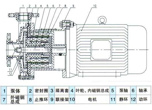 CQF塑料磁力驱动泵结构图