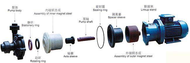 CQF型塑料磁力驱动泵(结构图纸)