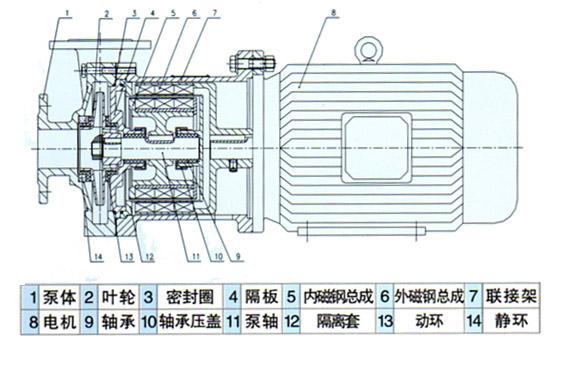 CQ磁力离心泵结构图