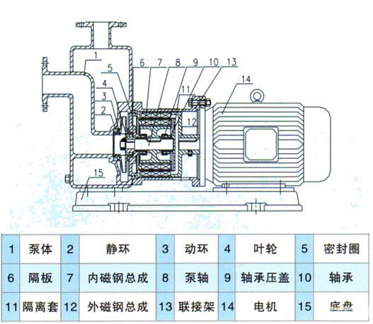 ZCQ自吸式磁力泵结构图