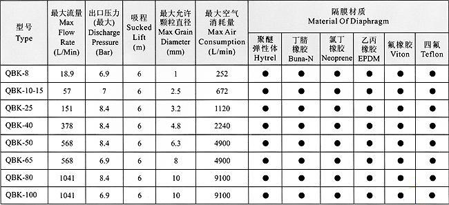 QBK气动隔膜泵的型号性能参数选型表