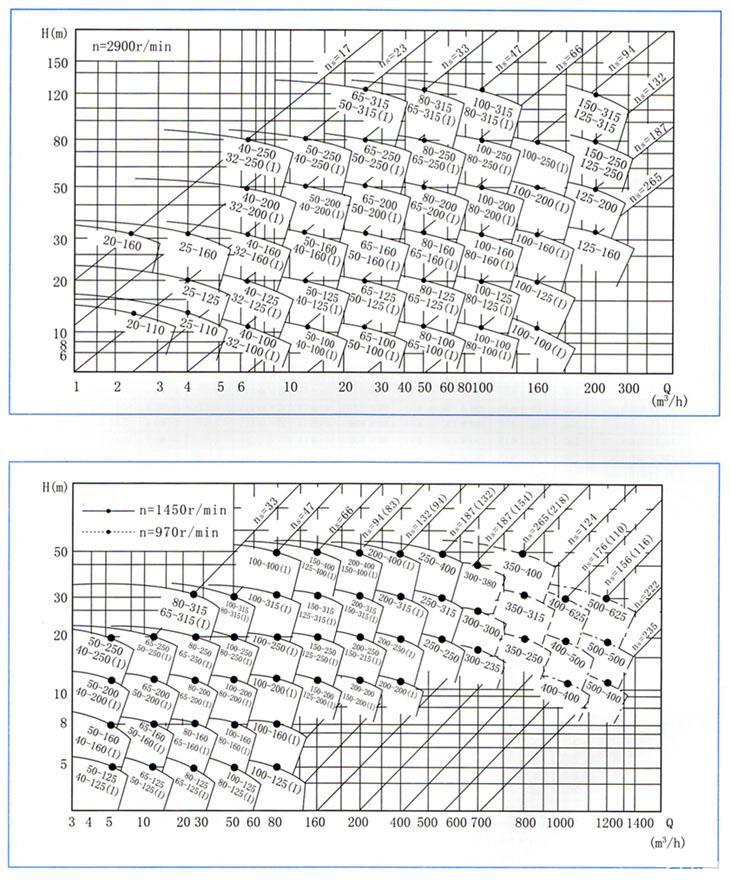 IHG系列立式管道离心泵(曲线图谱)