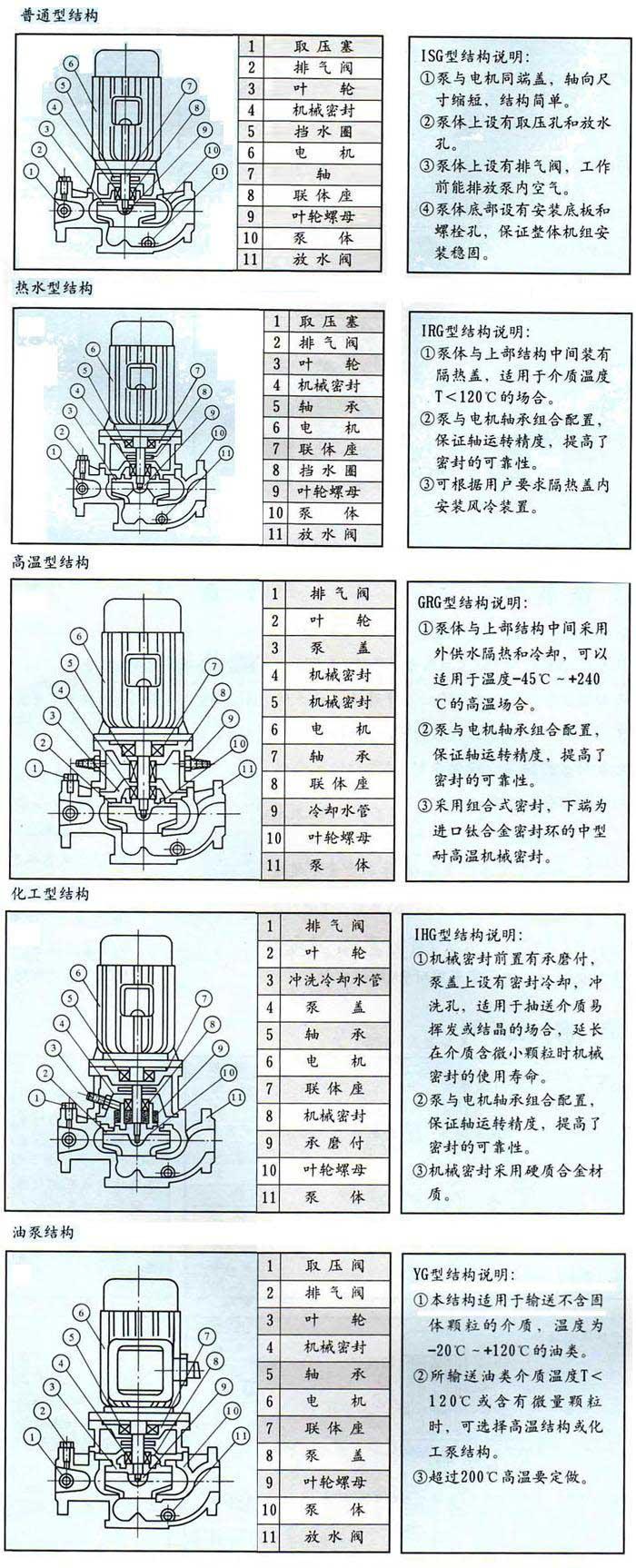 YG管道油泵结构图纸
