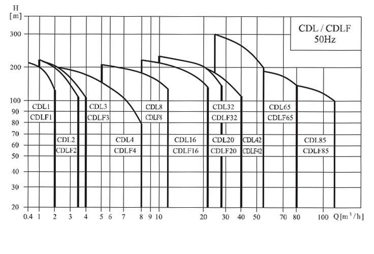 CDLF系列轻型不锈钢立式多级泵(性能图谱)