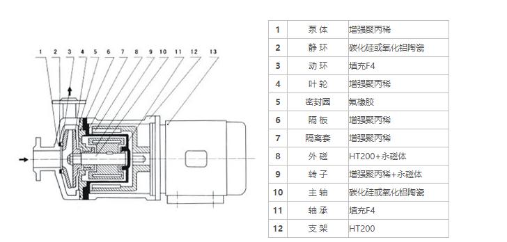 20CQF-40CQF塑料磁力驱动泵
