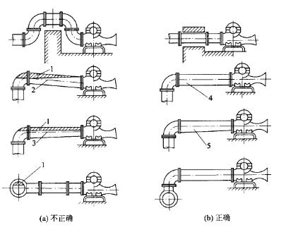 离心泵管道安装图