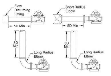 离心泵管道设计图