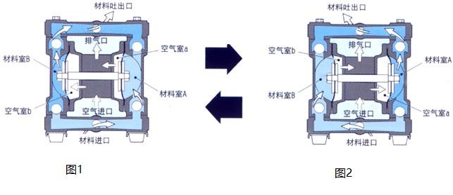 气动双隔膜泵工作原理图