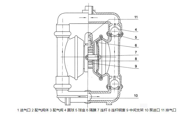 气动隔膜泵结构图纸