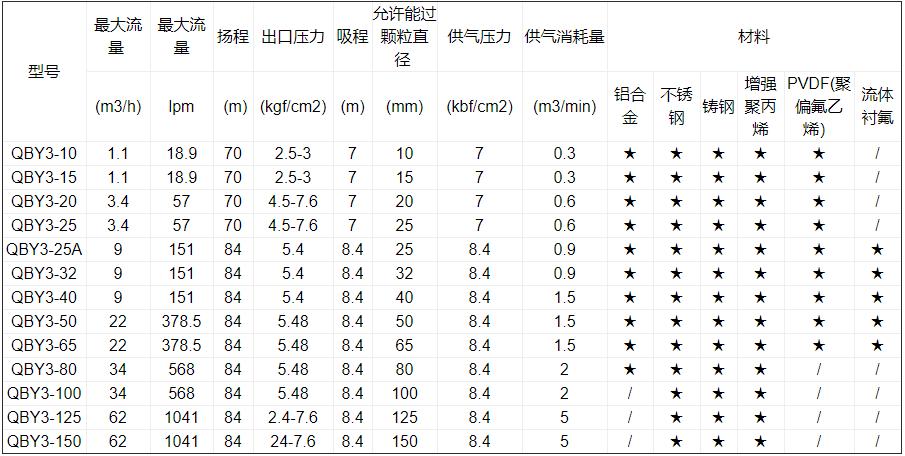 气动隔膜泵型号及规格选型表
