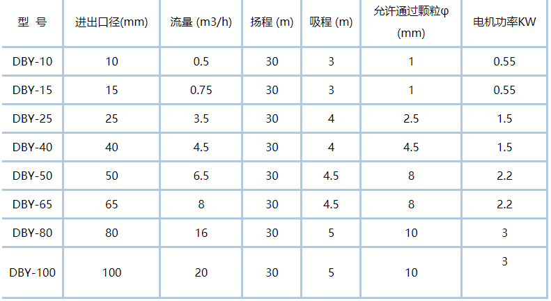 不锈钢电动隔膜泵性能参数