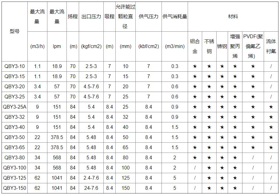 衬氟气动隔膜泵性能参数表