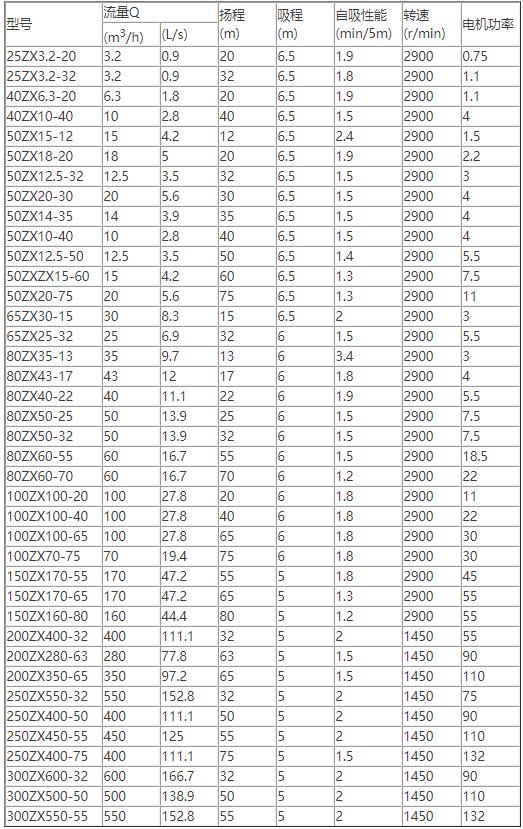 ZX卧式自吸离心泵规格型号(性能参数)