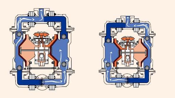 气动双隔膜泵工作原理示意图