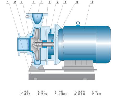 卧式离心泵结构图